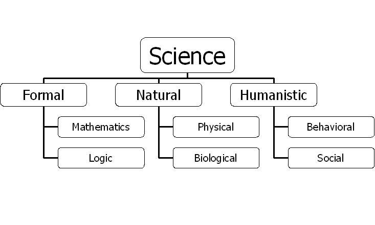 Branches Of Science Sushantskolteys Blog