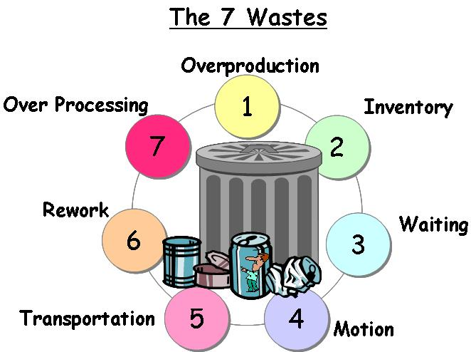 7 waste 72 waste management legislations, standards and guidelines the criteria and guidelines for assessing waste management implications are outlined respectively.