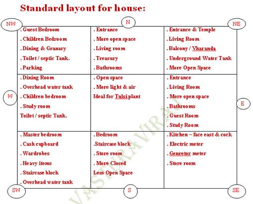 hindu vaastu shastra hindu architecture sushantskoltey 39 s blog