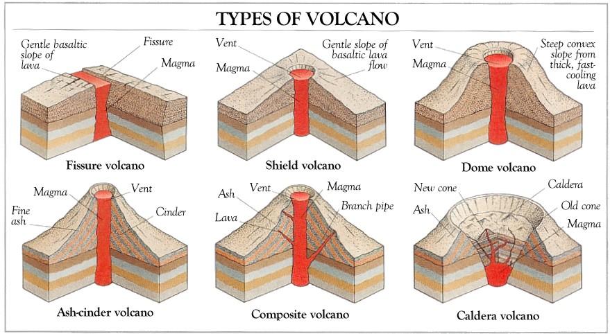 volcanoes sushantskoltey 39 s blog. Black Bedroom Furniture Sets. Home Design Ideas