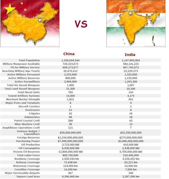 comparison essay china and india Home free essays a comparison of han china and india we will write a custom essay sample on a comparison of han china and india specifically for you for only $1638 $139/page.